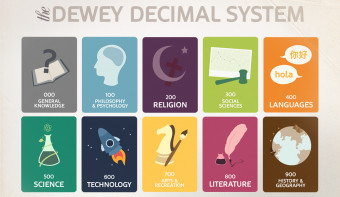 Read more about Dewey Decimal System Day