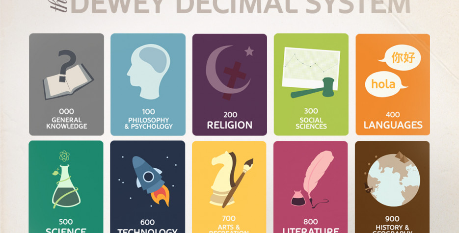Dewey Decimal System Day in USA in 2021